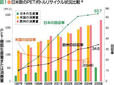 日米欧のPETボトルリサイクル状況比較