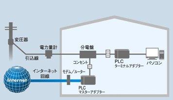 PLCアダプターを使ったインターネットへの接続例
