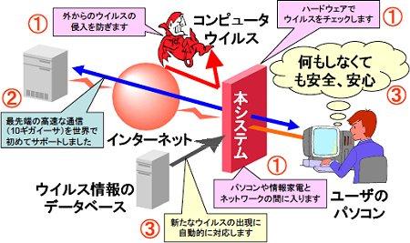 リリースによる、ハードウェアウィルスチェックシステムの概念図