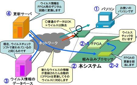 FPGAを用いた今システムの構成