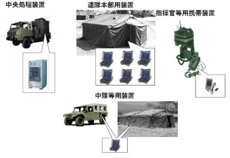 各部隊における「基幹連隊指揮統制システム」の装備品。