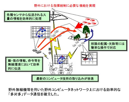 技研資料による「基幹連隊指揮統制システム」の運用方法と効果。