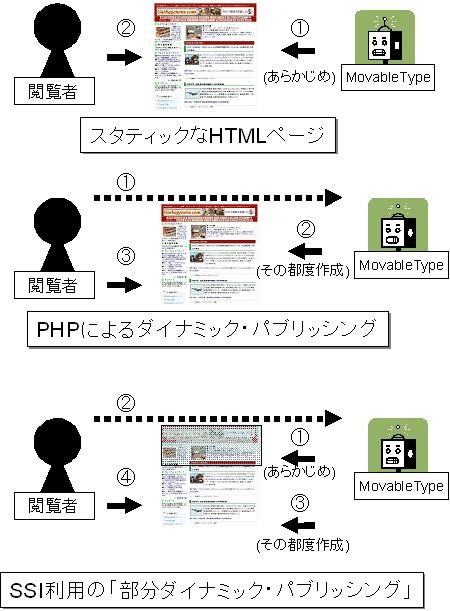 PHPによるダイナミック・パブリッシングとスタティックなHTMLページ、SSIを用いたいわば「部分ダイナミック・パブリッシング」の違い
