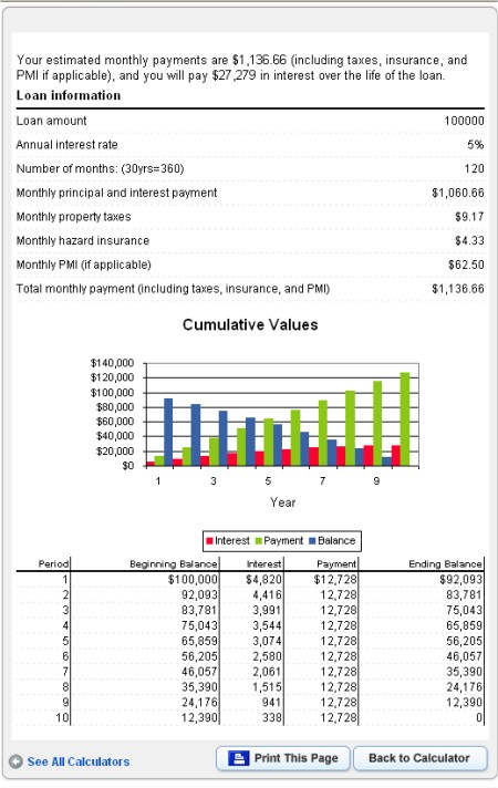 Comprehensive Mortgage Calculator。住宅ローンの返済計画用ツール。もちろんアメリカ仕様。