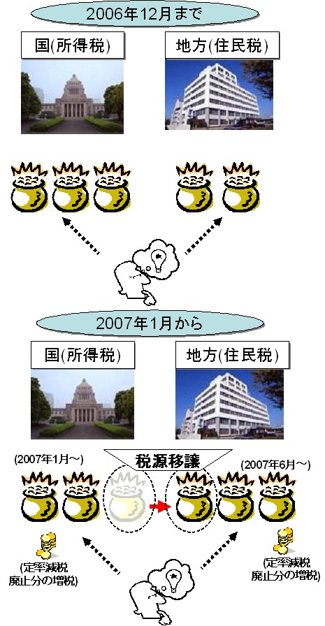 税源移譲前後の税金の概念図。所得税分が減り、その分住民税が増える。さらに定率減税が廃止されるので、全部併せると増税になる。