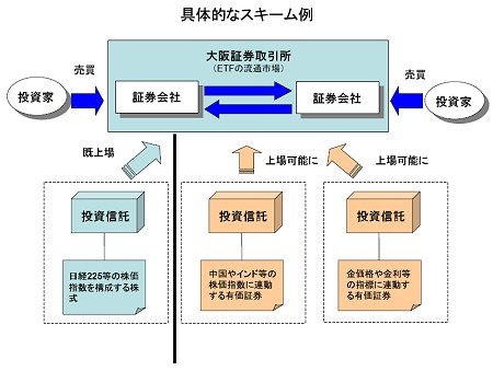 今回の規制緩和によるETFの取り扱い範囲の変化(リリースより)