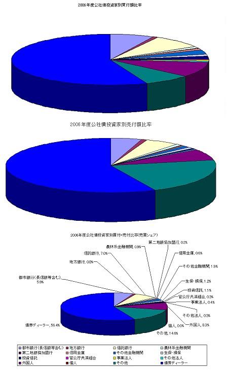 2006年度におけるは公社債投資家別売買動向による債券の買付比率、売付比率、売買シェア(買付・売付を足したもの)における比率