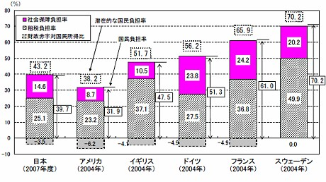 主要各国の「国民負担率」「潜在的国民負担率」。