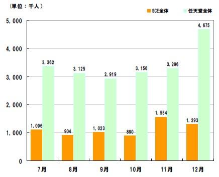 任天堂、SCEJのサイト利用者数推移(家庭から・パソコンによるアクセスのみ)。SCEJはscei.co.jpとplaystation.com両方。