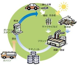 バイオエタノールと二酸化炭素の循環(バイオエタノール・ジャパンの解説より抜粋)