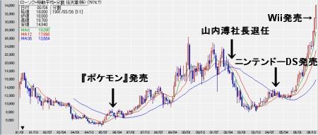任天堂の株価月足によるチャート……なのだが、時系列データはともかくチャート描写で、1990年から表示させる機能を持つサービスが見つからないので、1991年からのもの。DSが堅調に売れ出した2年ほど前から急上昇のカーブを描いているのが分かる。