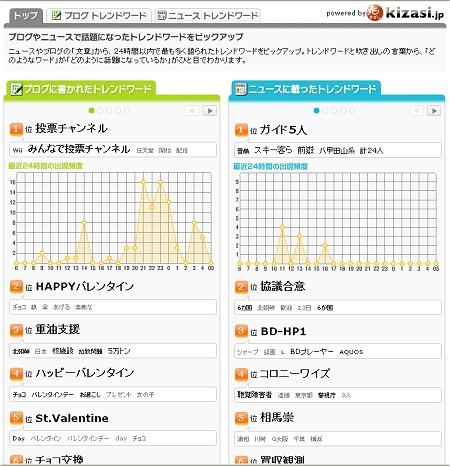 トップページの様子。任天堂のWiiでサービスが開始した投票チャンネルで話題が持ちきりらしい。