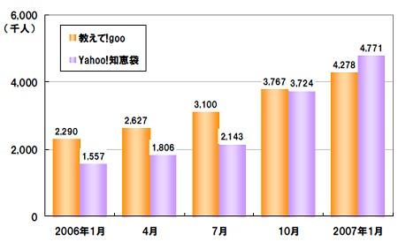 「教えて!goo」「Yahoo!知恵袋」両者の利用者数の推移