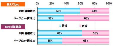 「教えて!goo」「Yahoo!知恵袋」両者における利用者数・ページビューの男女比構成比率(家庭からのパソコン)