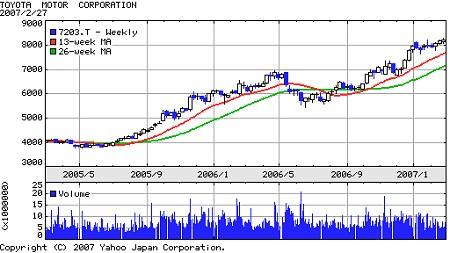 トヨタの過去2年間の株価推移。