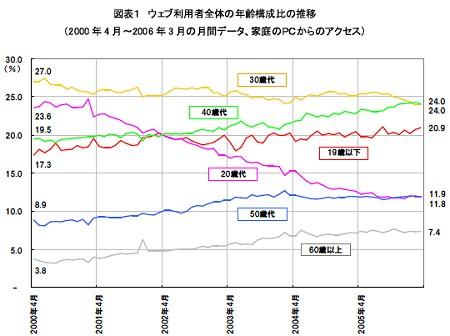 ウェブ利用者の年齢構成比推移。特に20代(ピンク色)が急速に下降中なのに注目されたい。
