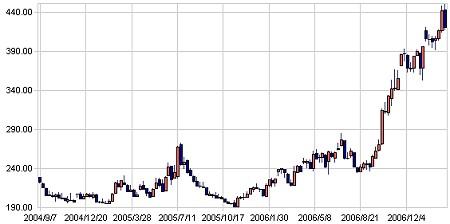シカゴとうもろこしの2004年9月以降直近の相場動向(先物オン・ザ・ウェブより)