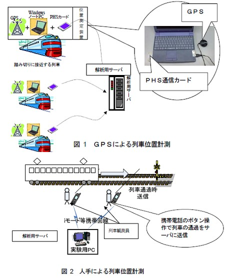 GPSによる列車位置計測と人手による列車位置計測