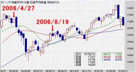 2006年3月末から先日までの日経平均株価の値動き。