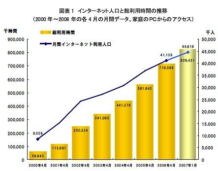 インターネット人口と総利用時間の推移・家庭のパソコンからのアクセス