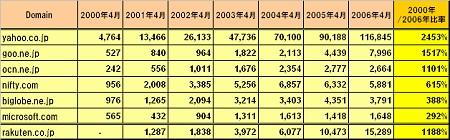 各主要サイトの総利用時間率と増加率