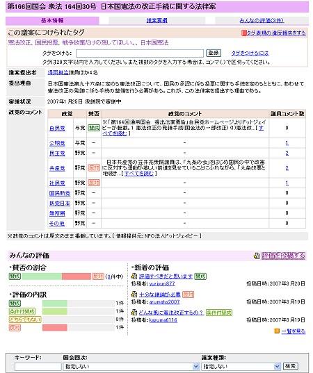 日本国憲法の改正手続に関する法律案。各党の主張や利用者の意見、傾向などが分かり、非常に興味深い。
