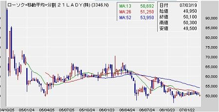 21LADYの株価推移。典型的な「上場ゴール」型チャート。