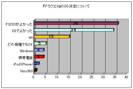 『ドラクエ9』のDSでの開発決定に関する投票結果