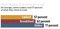 「読み始めた記事」をどれくらい読んだかの棒グラフイメージ
