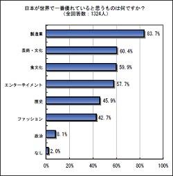 日本が一番優れていると思うものはイメージ