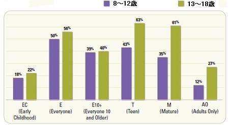 「どのレーティングのゲームでよく遊ぶ?」(EC=小さな子ども、E=誰でもOK、E10+=10歳以上なら大丈夫、T=10歳代前半、M=17歳以上・一部過激な表現アリ、AO=大人だけ)