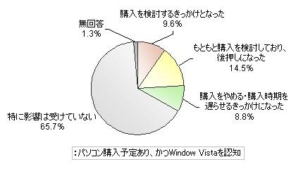 Vista発売がパソコン購入に与える影響
