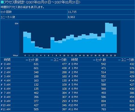 当サイトの携帯版における、2007年3月度の時間毎のアクセス率