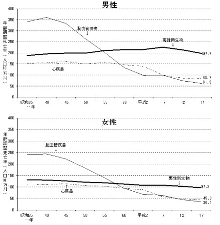 厚生労働省の最新データによる、三大疾病を死因とする死亡率。上が男性、下が女性
