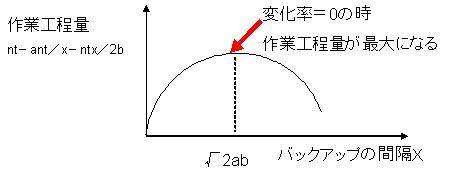 微分方程式による作業工程の最大化を求めるための概念グラフ……これを調べるために高校時代の教科書を引っ張り出してしまった(笑)
