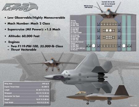 公開されたF-22Aの主要スペックデータ(クリックして拡大)