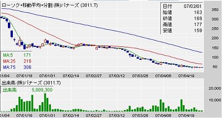 バナーズ(3011)の今年頭からのチャート。典型的な右下がり。