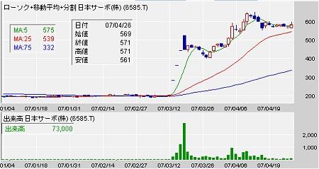 日本サーボ(6585)の年頭からのチャート。TOB発表直後から急騰している。