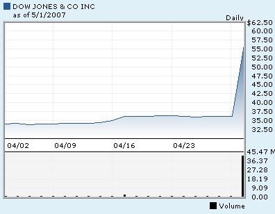 ダウ社の株価。News社の買収報道を受けて、一挙にほぼ倍額へ。