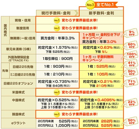 リリース上にある、各金融商品の手数料体系。