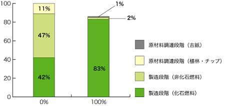日本製紙リリースより、古紙配合による二酸化炭素排出への影響。横軸が古紙配合率。古紙100%の場合、「化石燃料による」二酸化炭素排出量が多い。