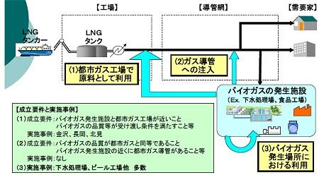 品質の問題などもあり、バイオガスを通常の都市ガスに混ぜる方法は限定される。