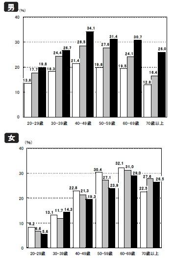 男女の肥満者割合(BMIが25以上)