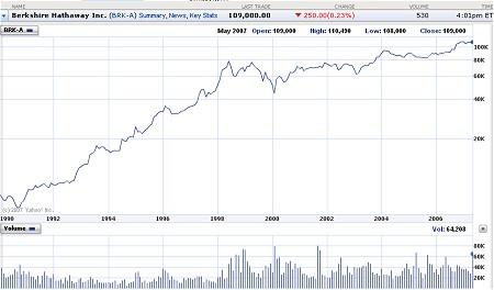 【バークシャー・ハザウェイ(BRK-A)】http://finance.yahoo.com/q?s=BRK-Aの株価推移。右肩上がり。