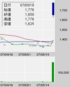 ブルドックソースの株価変動