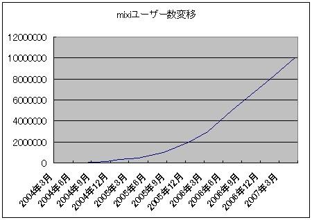 公式発表による、mixiのユーザー数変移