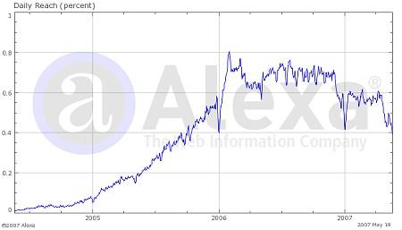 alexaによる、mixi.jpのトラフィックデータ
