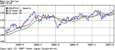 過去2年間の対ドル円相場。じわじわと円安が進んでいるのがわかる。