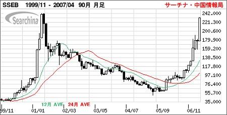 外国人でも買える上海B株の月足チャート(東洋証券)