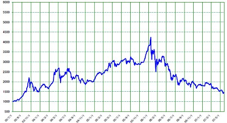 ヘラクレス指数のチャート。昨今下げがキツいというのに、あと4割ほどの下落は覚悟?